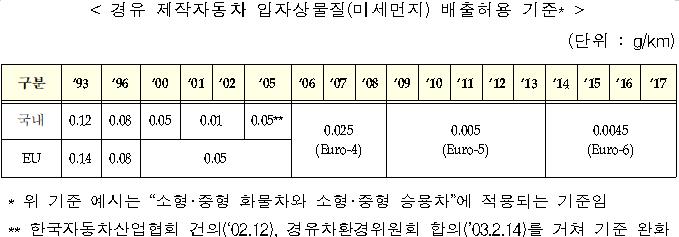 경유 제작자동차 입자상물질(미세먼지) 배출허용 기준