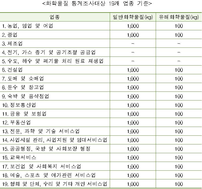 화학물질 통계조사대상 19개 업종 기준