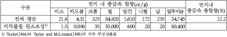 구분  먼지 내 중금속 함량(㎍/g)  먼지내  중금속 총함량(%)  비소  카드뮴  크롬  철  망간  니켈  납  알루미늄  전체 평균  21.8   4.31   323  84,920   1,610   172  235  34,745  12.2  지각물질 원소조성1)  1.5  0.098  35  35,000  600  20  20  80,400    1) Taylor(1964)와 Taylor and McLennan(1995)의 지각 구성성분표
