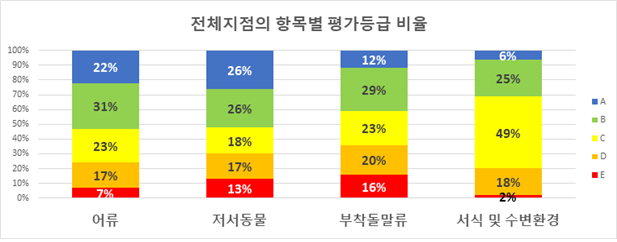 <전체지점의 항목별 평가등급 비율 />  어류- A: 22%, B: 31%, C: 23%, D: 17%, E: 7%  저서동물- A: 26%, B: 26%, C: 18%, D: 17%, E: 13%  부착돌말류- A: 12%, B: 29%, C: 23%, D: 20%, E: 16%  서식 및 수변환경- A: 6%, B: 25%, C: 49%, D: 18%, E: 2%