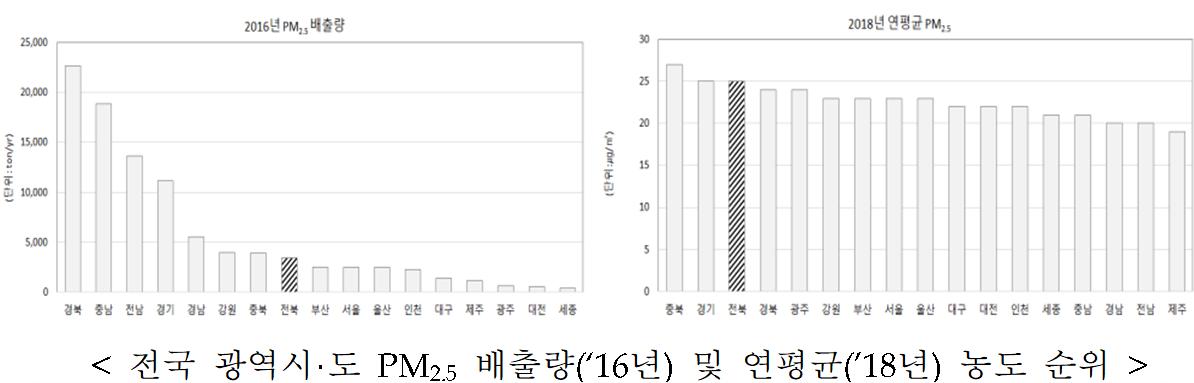 < 전국 광역시·도 PM2.5 배출량(