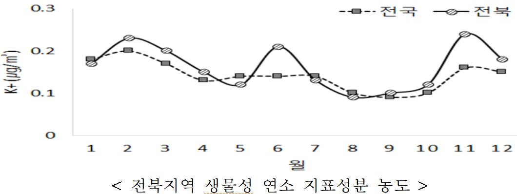< 전북지역 생물성 연소 지표성분 농도  />