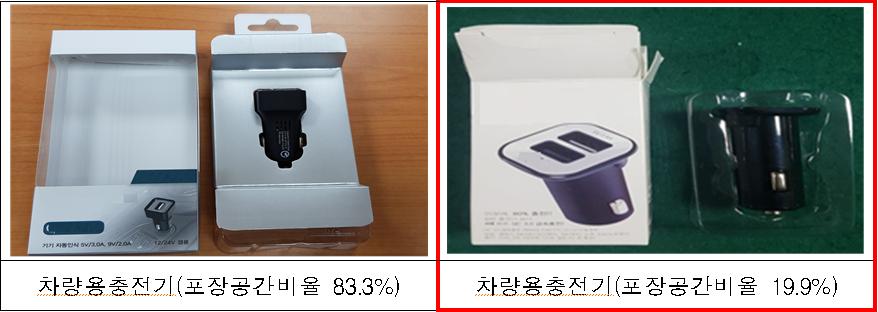 차량용충전기(포장공간비율 83.3%)  차량용충전기(포장공간비율 19.9%)