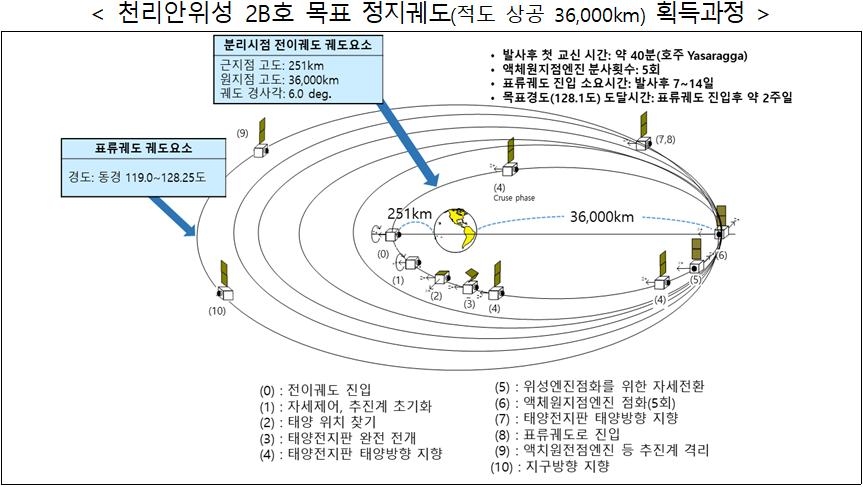 < 천리안위성 2B호 목표 정지궤도(적도 상공 36,000km) 획득과정  />  (0)전이궤도 진입  (1)자세제어, 추진계 초기화  (2)태양위치 찾기  (3)태양전지판 완전 전개  (4)태양전지판 대양방향 지향(분리시점 전이궤도 궤도요소-근지점고도:251km, 원지점고도:36,000km, 궤도 경사각:6.0deg)  (5)위성엔진점화를 위한 자세전환  (6)액체원지점엔진 점화(5회)  (7)태양전지판 태양방향 지향  (8)표류궤도로 진입  (9)액치원전점엔진 등 추진계 격리  (10)지구방향 지향 (표류궤도 궤도요소-경도:동경119.0~128.25도)  - 발사후 첫 교신 시간: 약 40분(호주 Yasaragga)  - 액체원지점엔진 분사횟수:5회  - 표류궤도 진입 소요시간: 발사후 7~14일  -목표경도(128.1도) 도달시간: 표류궤도 진입 후 약 2주일