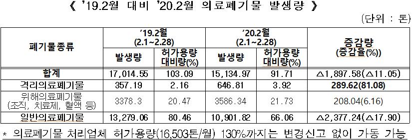 《 '19.2월 대비 '20.2월 의료폐기물 발생량 》 (단위 : 톤)  폐기물종류 '19.2월 (2.1∼2.28) '20.2월 (2.1∼2.28) 증감량 (증감율(%)) 발생량 허가용량 대비량(%) 발생량 허가용량 대비량(%) 합계 17,014.55   103.09 15,134.97  91.71 △1,897.58(△11.05)  격리의료폐기물 357.19  2.16 646.81  3.92 289.62(81.08)  위해의료폐기물 (조직, 치료제, 혈액 등) 3378.3 20.47 3586.34 21.73 208.04(6.16) 일반의료폐기물 13,279.06  80.46 10,901.82  66.06 △2,377.24(△17.90) * 의료폐기물 처리업체 허가용량(16,503톤/월) 130%까지는 변경신고 없이 가동 가능