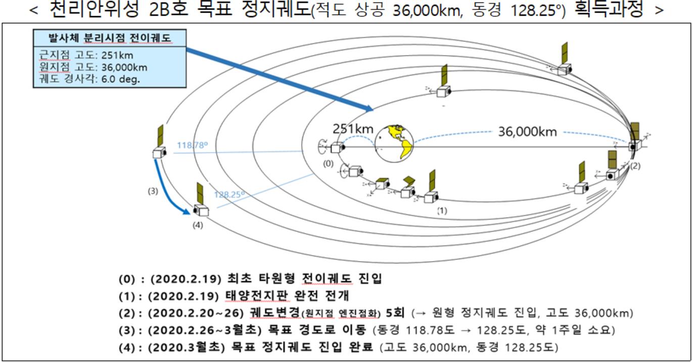 < 천리안위성 2B호 목표 정지궤도(적도 상공 36,000km, 동경 128.25°) 획득과정 >