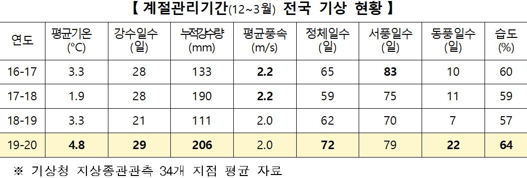 [계절관리기간(12~3월) 전국 기상 현황]  연도 : 16-17  평균기온(°C) : 3.3   강수일수(일) : 28  누적강수량(mm) : 133   평균풍속(m/s) : 2.2  정체일수(일) : 65  서풍일수(일) : 83  동풍일수(일) : 10  습도(%) : 60     연도 : 17-18  평균기온(°C) : 1.9   강수일수(일) : 28  누적강수량(mm) : 190  평균풍속(m/s) : 2.2  정체일수(일) : 59  서풍일수(일) : 75  동풍일수(일) : 11  습도(%) : 59     연도 : 18-19  평균기온(°C) : 3.3   강수일수(일) : 21  누적강수량(mm) : 111   평균풍속(m/s) : 2.0  정체일수(일) : 62  서풍일수(일) : 70  동풍일수(일) : 7  습도(%) : 57     연도 : 19-20  평균기온(°C) : 4.8   강수일수(일) : 29  누적강수량(mm) : 206   평균풍속(m/s) : 2.0  정체일수(일) : 72  서풍일수(일) : 79  동풍일수(일) : 22  습도(%) : 64   ※ 기상청 지상종관관측 34개 지점 평균 자료