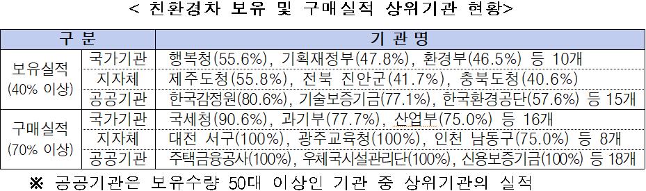 < 친환경차 보유 및 구매실적 상위기관 현황 />  구 분  기 관 명  보유실적(40% 이상)  국가기관  행복청(55.6%), 기획재정부(47.8%), 환경부(46.5%) 등 10개  지자체  제주도청(55.8%), 전북 진안군(41.7%), 충북도청(40.6%)  공공기관  한국감정원(80.6%), 기술보증기금(77.1%), 한국환경공단(57.6%) 등 15개  구매실적  (70% 이상)  국가기관  국세청(90.6%), 과기부(77.7%), 산업부(75.0%) 등 16개  지자체  대전 서구(100%), 광주교육청(100%), 인천 남동구(75.0%) 등 8개  공공기관  주택금융공사(100%), 우체국시설관리단(100%), 신용보증기금(100%) 등 18개  ※ 공공기관은 보유수량 50대 이상인 기관 중 상위기관의 실적