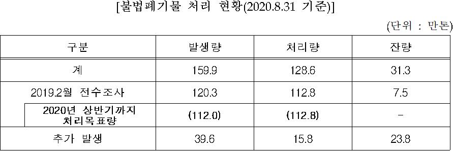 [불법폐기물 처리 현황(2020.8.31 기준)]  (단위 : 만톤)    구분  발생량  처리량  잔량  계  159.9  128.6  31.3  2019.2월 전수조사  120.3  112.8  7.5    2020년 상반기까지 처리목표량  (112.0)  (112.8)  -  추가 발생  39.6  15.8  23.8