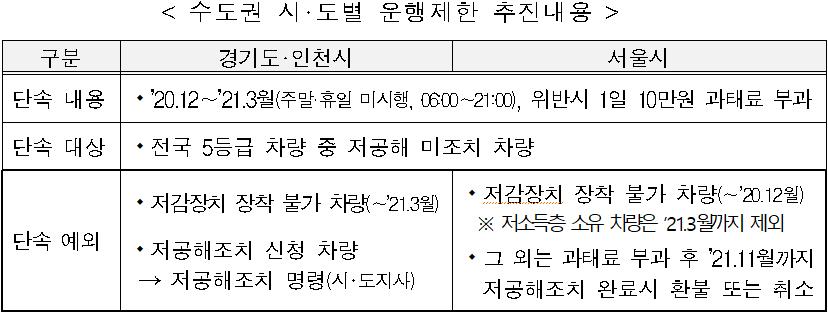 < 수도권 시·도별 운행제한 추진내용 >