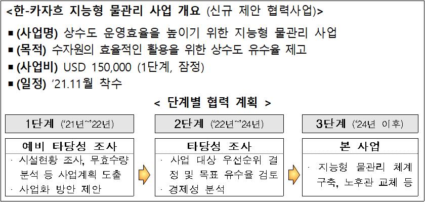 <한-카자흐 지능형 물관리 사업 개요 (신규 제안 협력사업) />  (사업명) 상수도 운영효율을 높이기 위한 지능형 물관리 사업  (목적) 수자원의 효율적인 활용을 위한 상수도 유수율 제고  (사업비) USD 150,000 (1단계, 잠정)  (일정) '21.11월 착수  < 단계별 협력 계획 >  1단계 ('21년~'22년)  2단계 ('22년~'24년)  3단계 ('24년 이후)  예비 타당성 조사  타당성 조사  본 사업  · 시설현황 조사, 무효수량 분석 등 사업계획 도출  · 사업화 방안 제안  · 사업 대상 우선순위 결정 및 목표 유수율 검토  · 경제성 분석  · 지능형 물관리 체계 구축, 노후관 교체 등