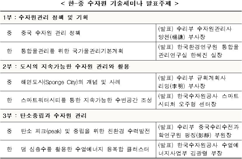 < 한-중 수자원 기술세미나 발표주제  />  1부:수자원관리 정책 및 기획   중: 중국 수자원 관리 정책 - (발표) 수리부 수자원관리사 양첸(楊謙) 부사장  한: 통합물관리를 위한 국가물관리기본계획 - (발표) 한국환경연구원 통합물관리연구실 한혜진 실장  2부 : 도시의 지속가능한 수자원 관리와 활용   중: 해면도시(Sponge City)의 개념 및 사례 - (발표) 수리부 규획계획사 리밍(李明) 부사장  한: 스마트워터시티를 통한 지속가능한 수변공간 조성 - (발표) 한국수자원공사 스마트시티처 오주형 센터장  3부 : 탄소중립과 수자원 관리   중: 탄소 피크(peak) 및 중립을 위한 친환경 수력발전 - (발표) 수리부 중국수리수전과학연구원 펑징(彭靜) 부원장  한: 댐 심층수를 활용한 수열에너지 융복합 클러스터 - (발표) 한국수자원공사 수열에너지사업부 김광렬 부장