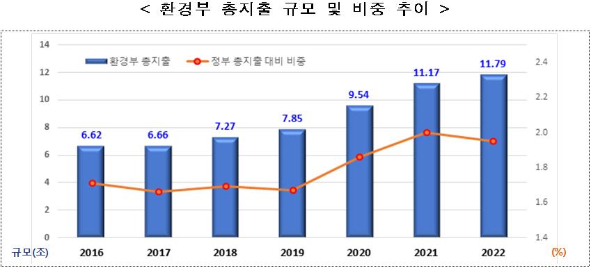 < 환경부 총지출 규모 및 비중 추이  />  규모(조)  (%) 2016  6.62 / 2017  6.66 / 2018  7.27 / 2019  7.85 / 2020  9.54 / 2021  11.17 / 2022  11.79