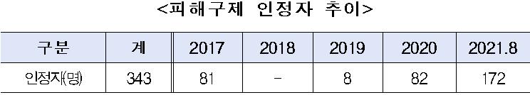 <피해구제 인정자 추이 />  구분  계  2017  2018  2019  2020  2021.8  인정자(명)  343  81  -  8  82  172