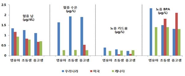 우리나라 미국 캐나다 영유아 초등생 중고생 혈중납 혈중수은 뇨중 카드뮴 뇨중BPA 비교 그래프