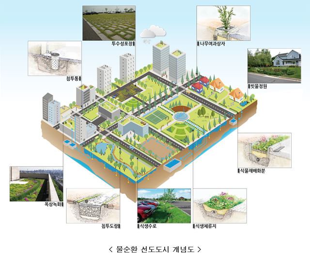 물순환 선도도시 개념도 및 관련 사진