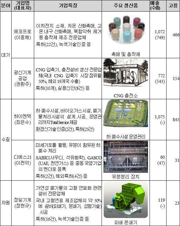 2016년 우수환경산업체 지정기업 현황