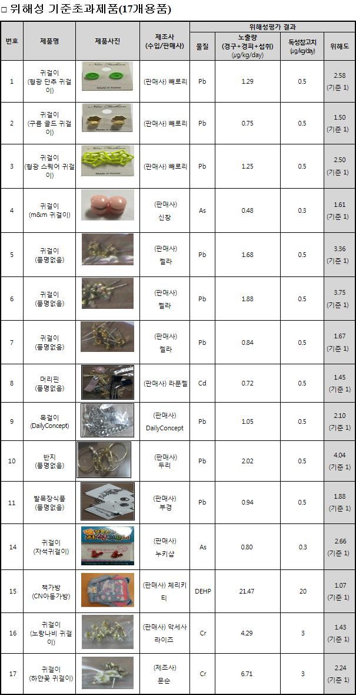위해성 기준초과제품(17개용품)