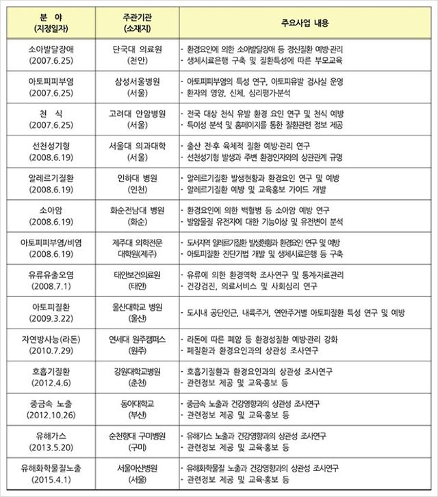 ▲ 환경보건센터 운영 현황