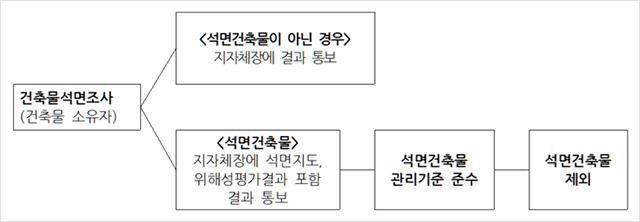 ▲ 석면건축물 관리 체계