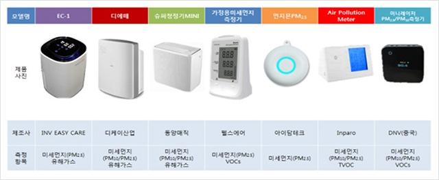 ▲ 실내공기질 비교측정 비조사 대상 제품