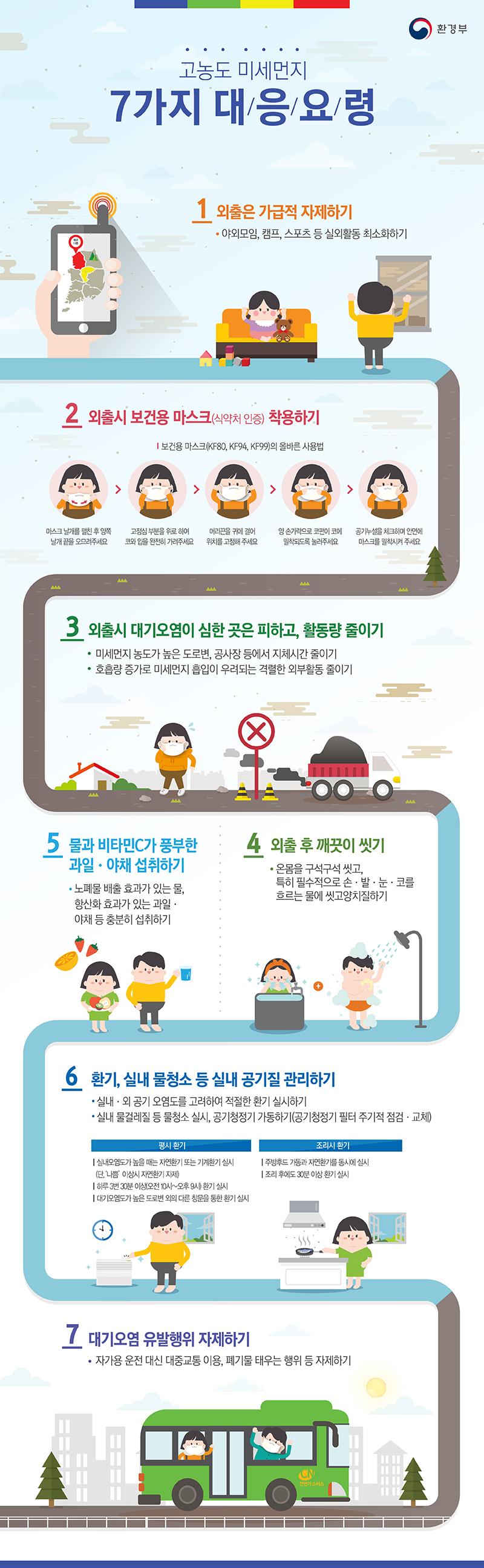 고농도 미세먼지 7가지 대응요령 이미지