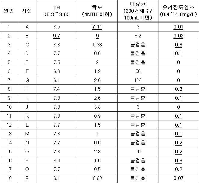 수질기준 미준수 시설(18개소)