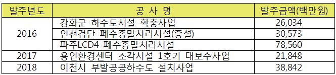 2016-2018 한국환경공단 턴키공사 발주