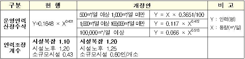 운영인력 산정 개정안 주요 내용