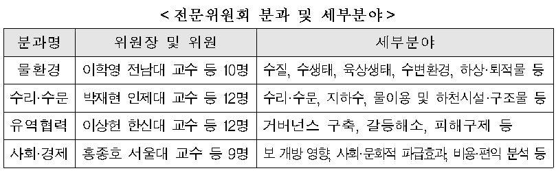 4대강 조사·평가 전문·기획위원회 출범