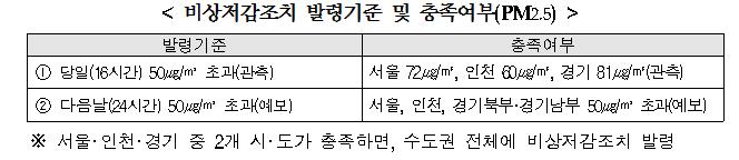 비상저감조치 발령기준 및 충족여부(PM2.5)