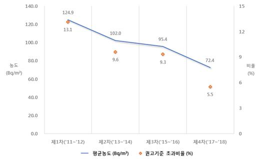 연도별 라돈 평균 농도 및 권고기준 초과 비율