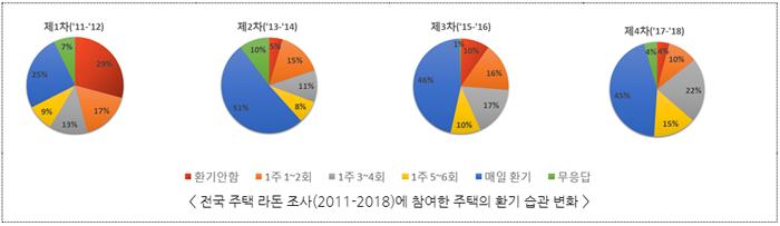전국 주택 라돈 조사(2011-2018)에 참여한 주택의 환기 습관 변화