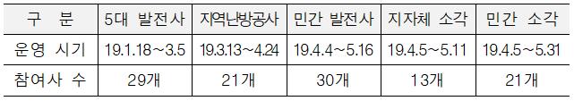 업종별 통합허가 실행협의체 운영 현황