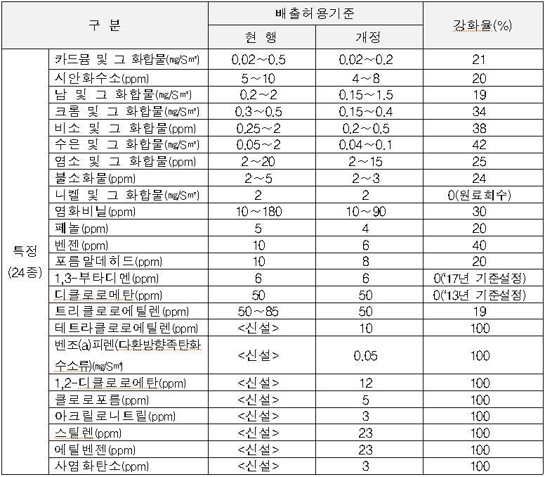 배출기준이 설정된 특정대기유해물질 24종
