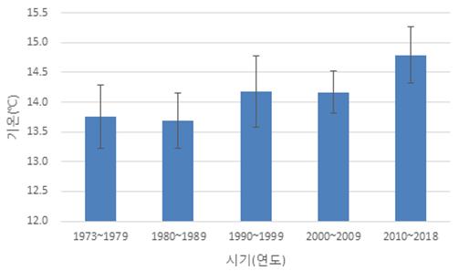 한려해상국립공원 홍도 연평균 기온 변화